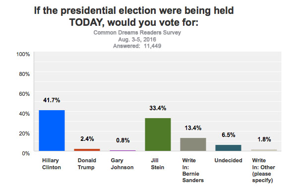 Presidential totals - All respondents