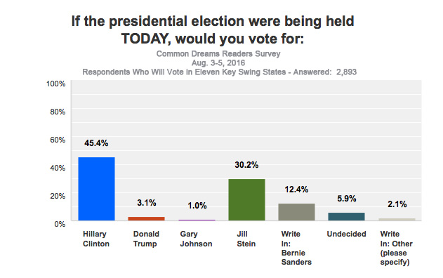 Clinton Leading Over Trump by 9 Percent