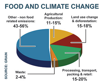 the impact of climate change on food supply in the world Potential impacts of climate change on world food supply, v1 a new data set on the effects of climate change on global food production under sres.