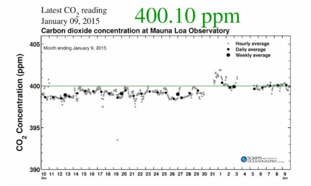 Carbon dioxide levels measured atop Hawaii's Mauna Loa from early December 2014 to early January 2015, when they jumped above 400 ppm. (Credit: Scripps Institution of Oceanography)