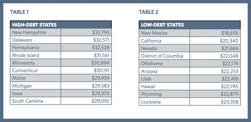 the unforgiven how college debt is crushing a generation common  debt by state jpg