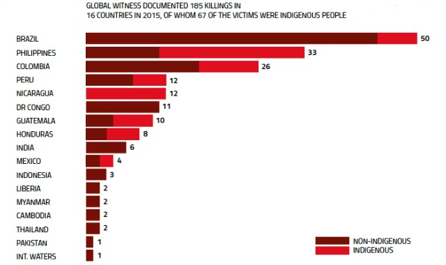 Killings by country in 2015. (Image: Global Witness)