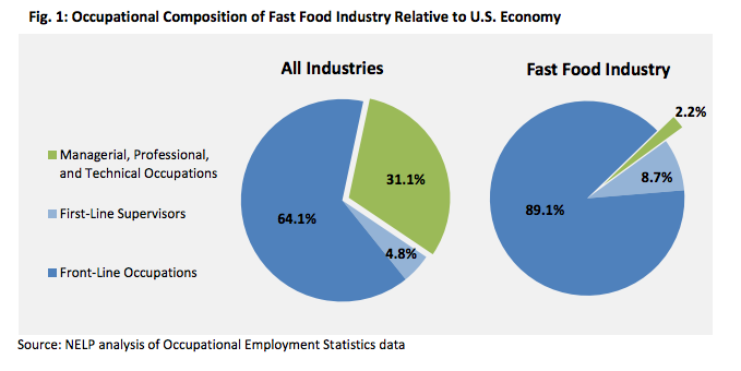 effects of fast food on american economy We serve america's restaurants representing nearly 500,000 restaurant businesses,  industry's share of the food dollar is 48 percent  restaurant industry activity has become a huge component of the us economy the industry's economic health is now a leading indicator of the nation's economic health, and industry growth is a.