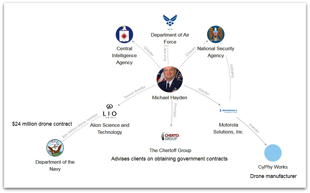 Little Sis's graphic (2/22/16) showing Michael Hayden's official and financial ties to the drone program.