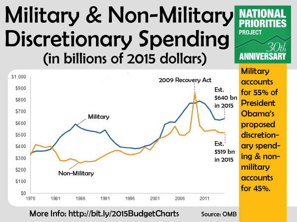 military-vs-nonmilitary-discretionary.pn
