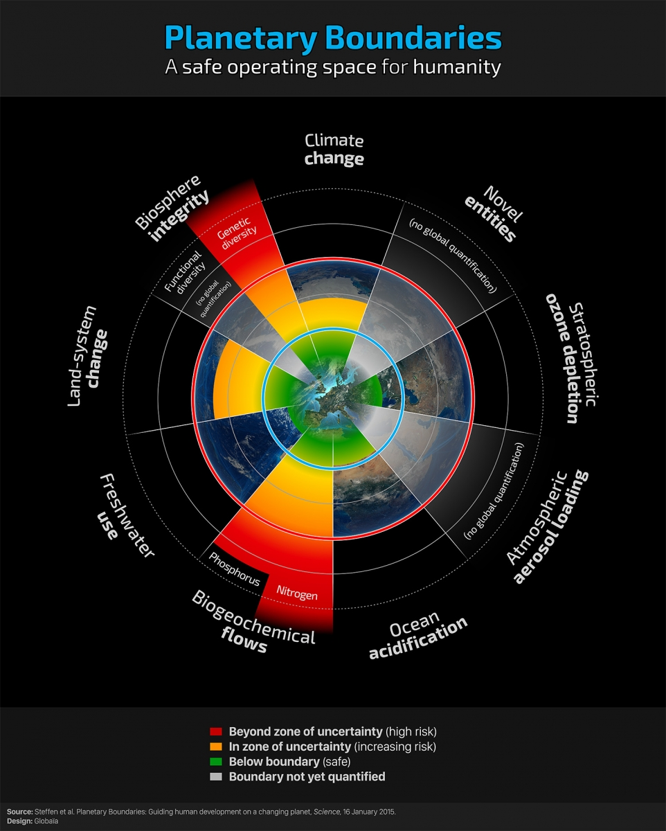 planetary-boundaries.f.-pharand-deschene