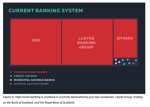 Like most developed countries, only a handful of banks in Scotland control a vast majority of the market. (Image: Common Weal)