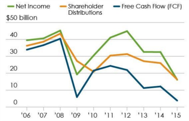 Exxon's cash flow isn't enough to cover its distributions to shareholders. (Image: IEEFA)