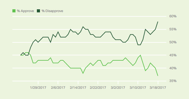 Image via Gallup Poll