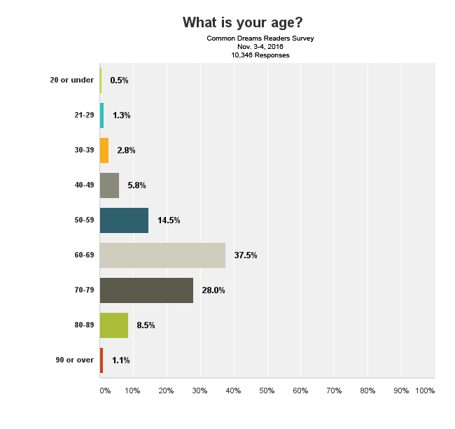 survey-age-nov2016.jpg