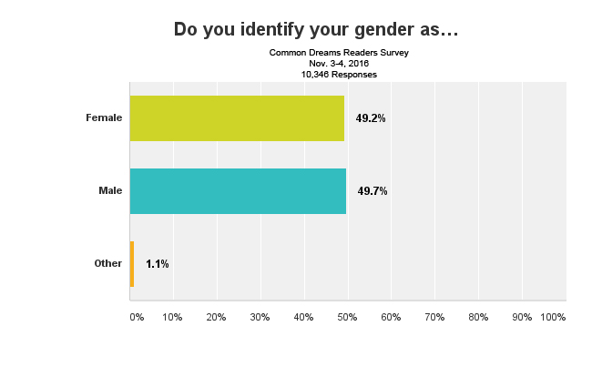 survey-gender-nov2016.jpg