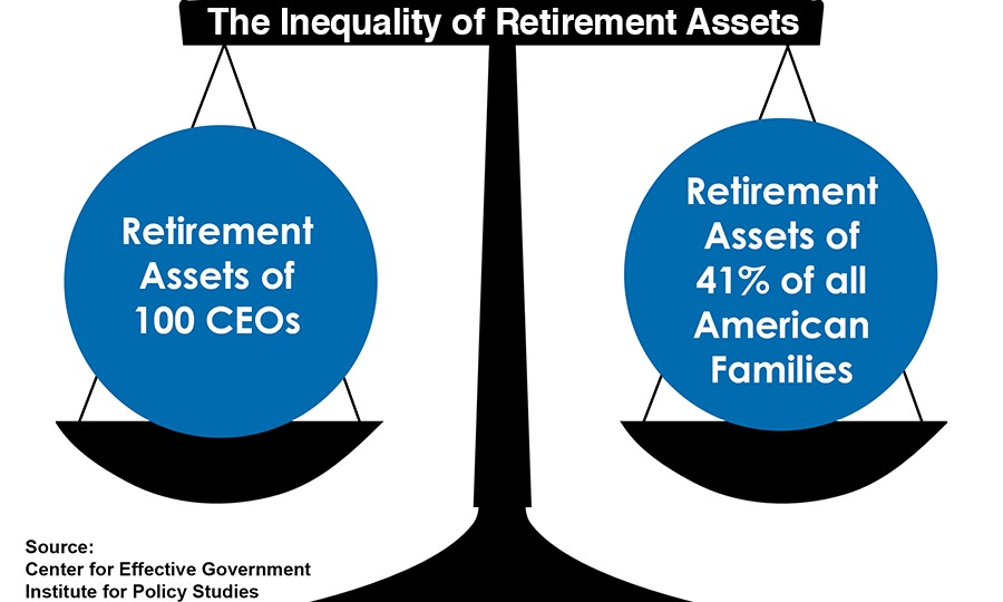 The Inequality of Retirement Assets
