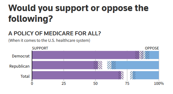 A 2018 Reuters poll (8/23/18) found that 70 percent of Americans support Medicare for All.