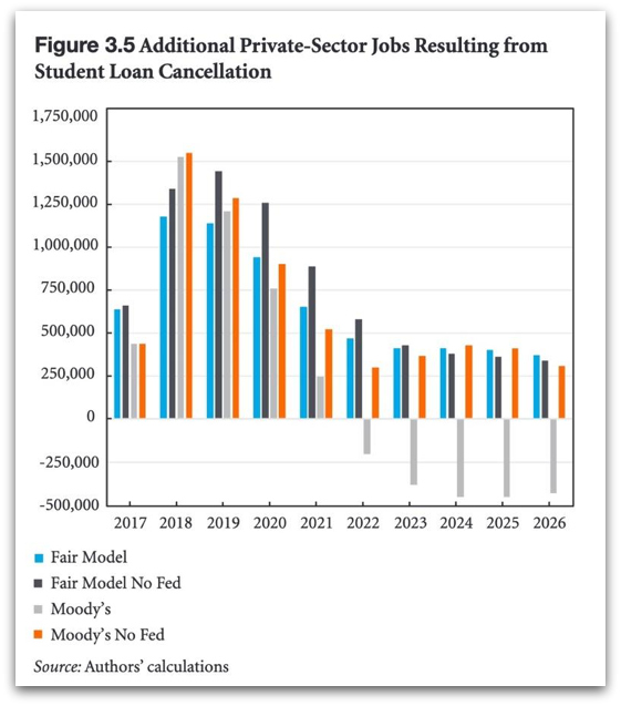 "Source: ""The Macroeconomic Effects of Student Debt Cancellation,"" Kelton et al., Levy Economics Institute, 2018"