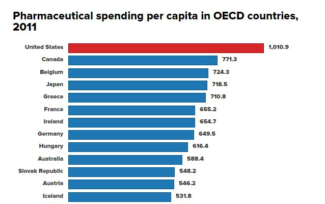 (Image Source: Mic/OECD)