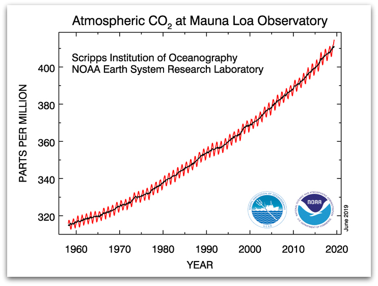 (Image Credit: National Oceanic and Atmospheric Administration)