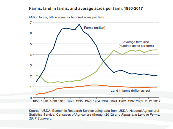 farms_land_in_farms_and_average_acres_pe