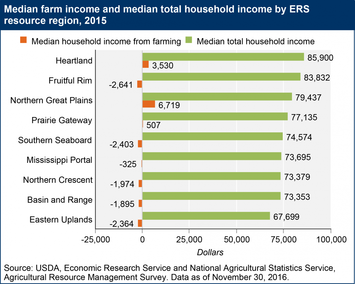 median_farm_income_and_median_total_hous