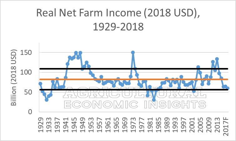 real_net_farm_income_1929-2018_agricultu