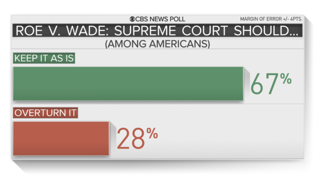 Roe v. Wade poll results
