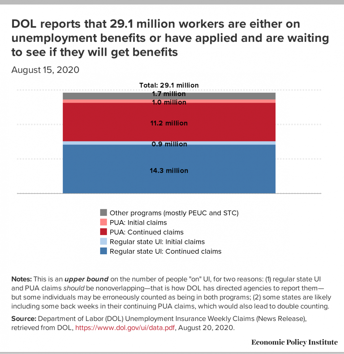 DOL numbers as of Aug 15