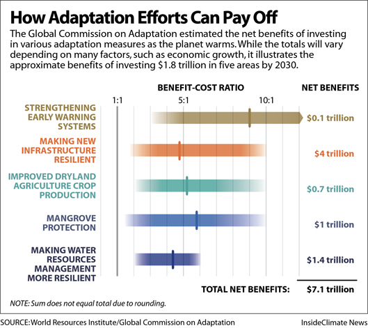 How adaptation efforts can pay off