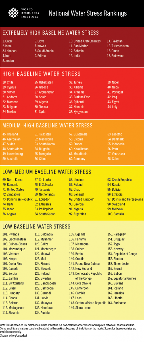 WRI water stress rankings
