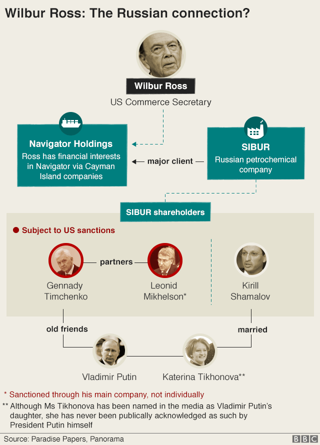 BBC Infographic: Wilbur Ross' Russia connection