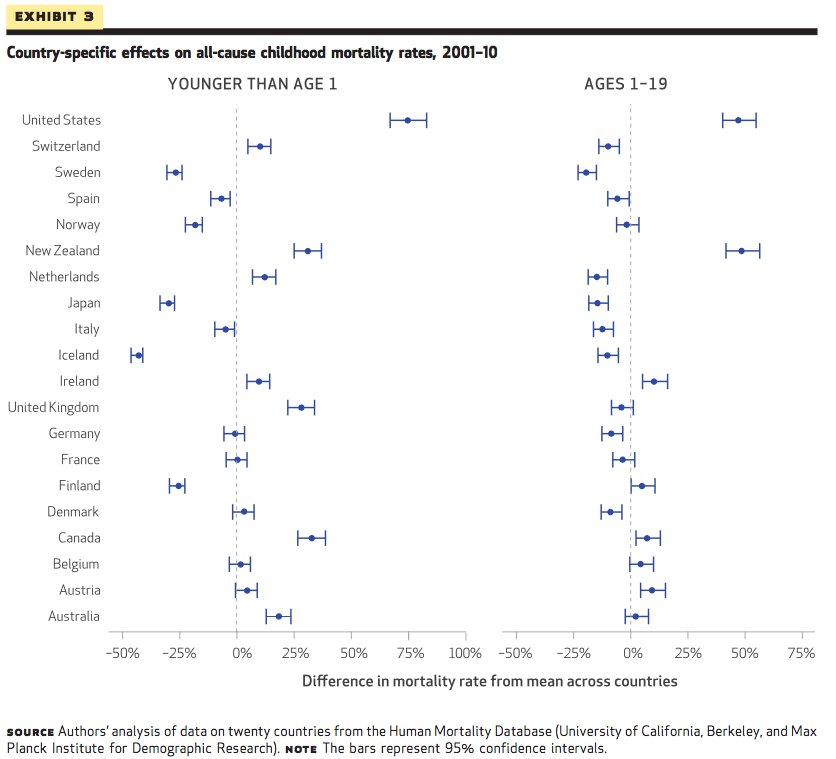 OECD Nations Child Mortality Rates