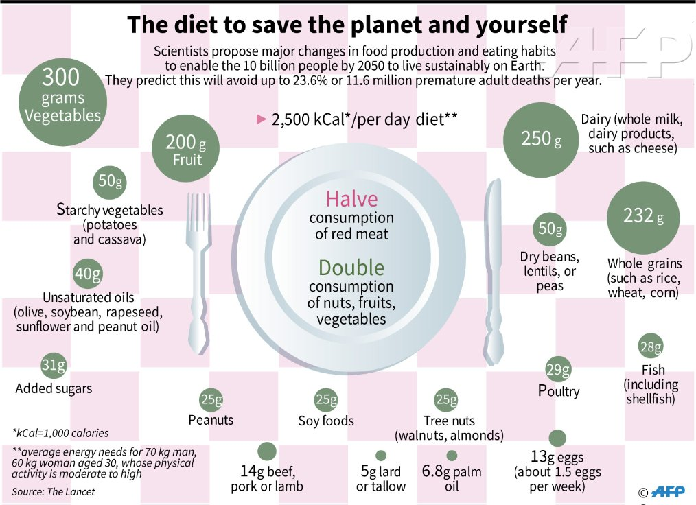 AFP diet graphic