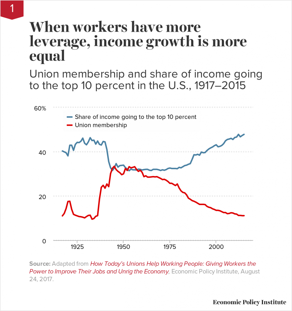 When workers have more leverage, income growth is more equal