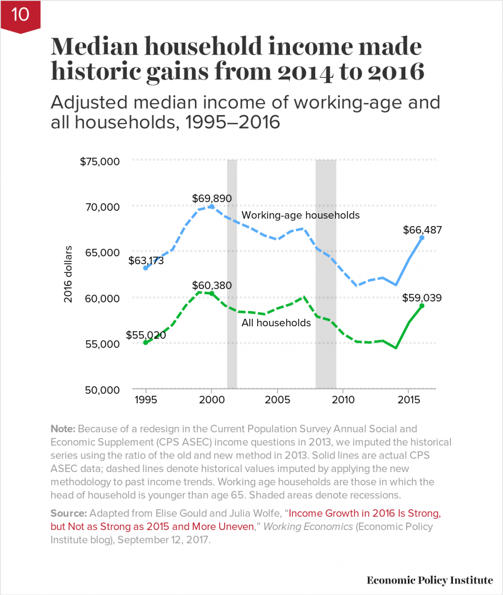 Median household income made historic gains from 2014 to 2016