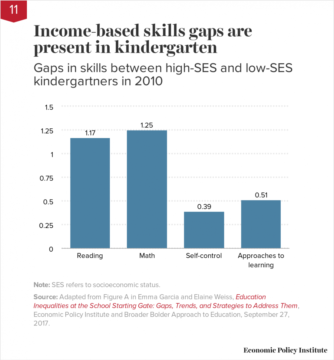 Income-based skills gaps are present in kindergarten