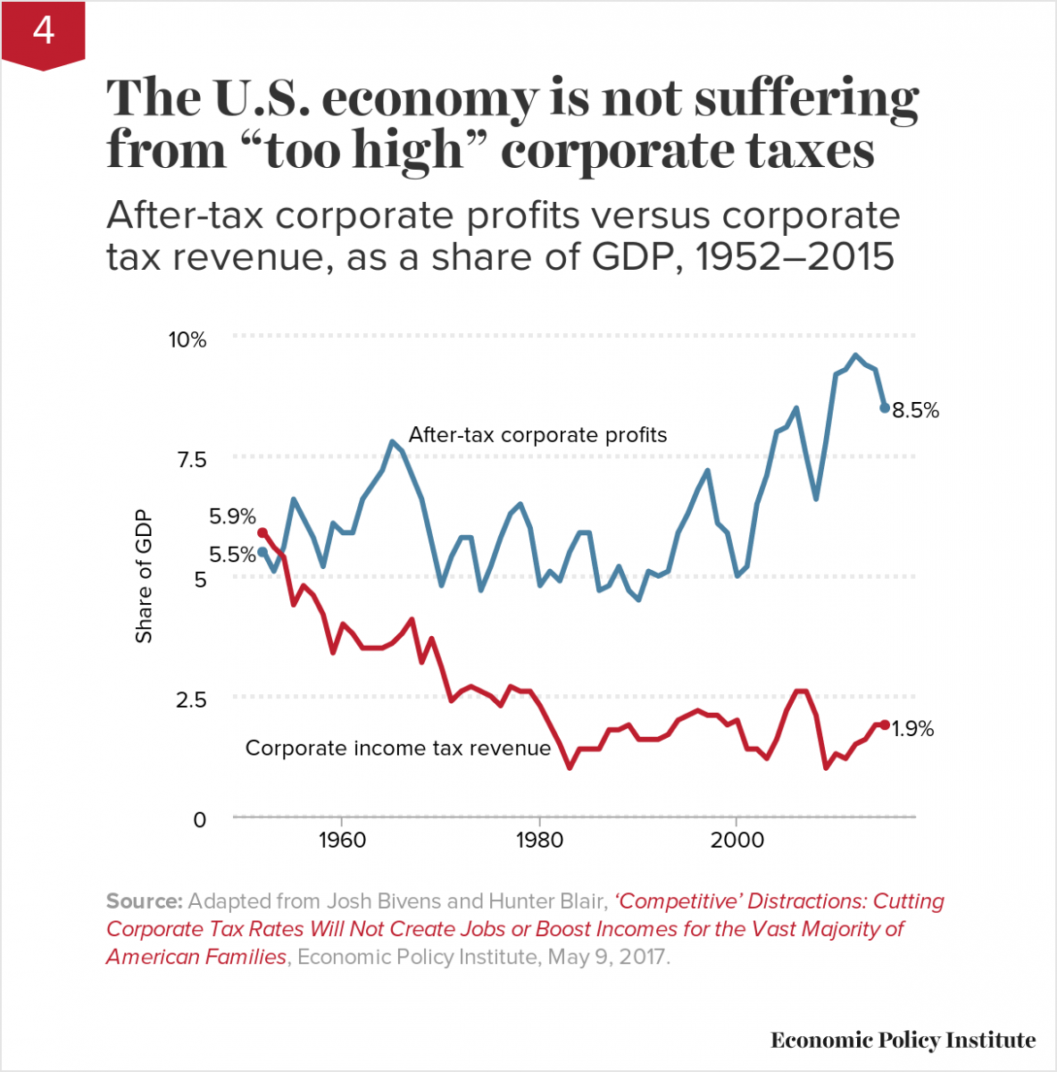 "The U.S. economy is not suffering from ""too high"" corporate taxes"
