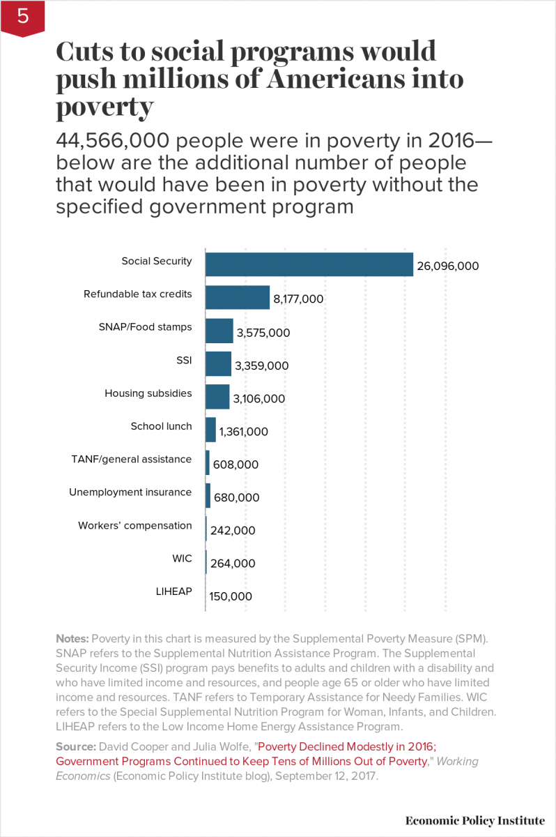 Cuts to social programs would push millions of Americans into poverty