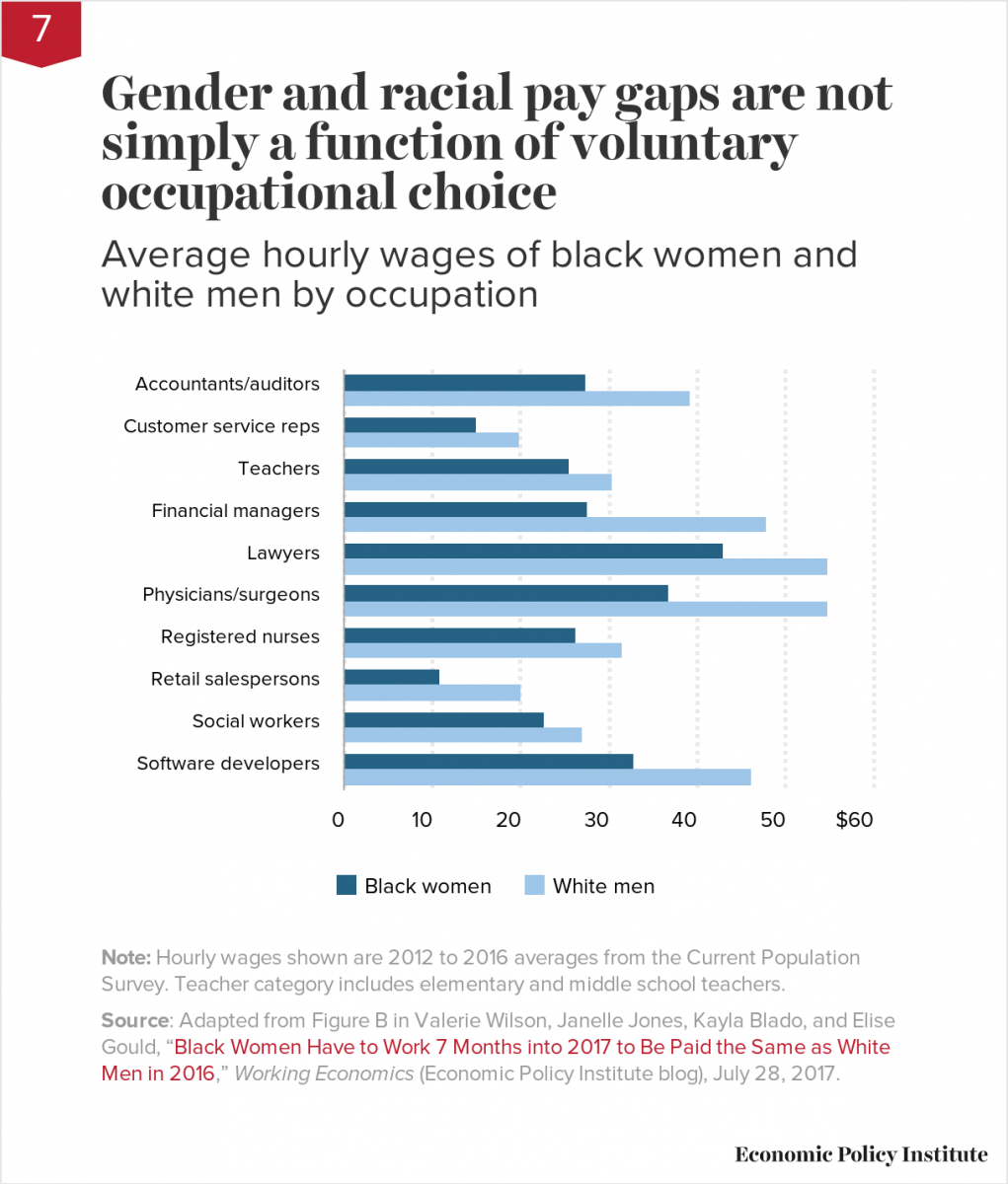 Gender and racial pay gaps are not simply a function of voluntary occupational choice