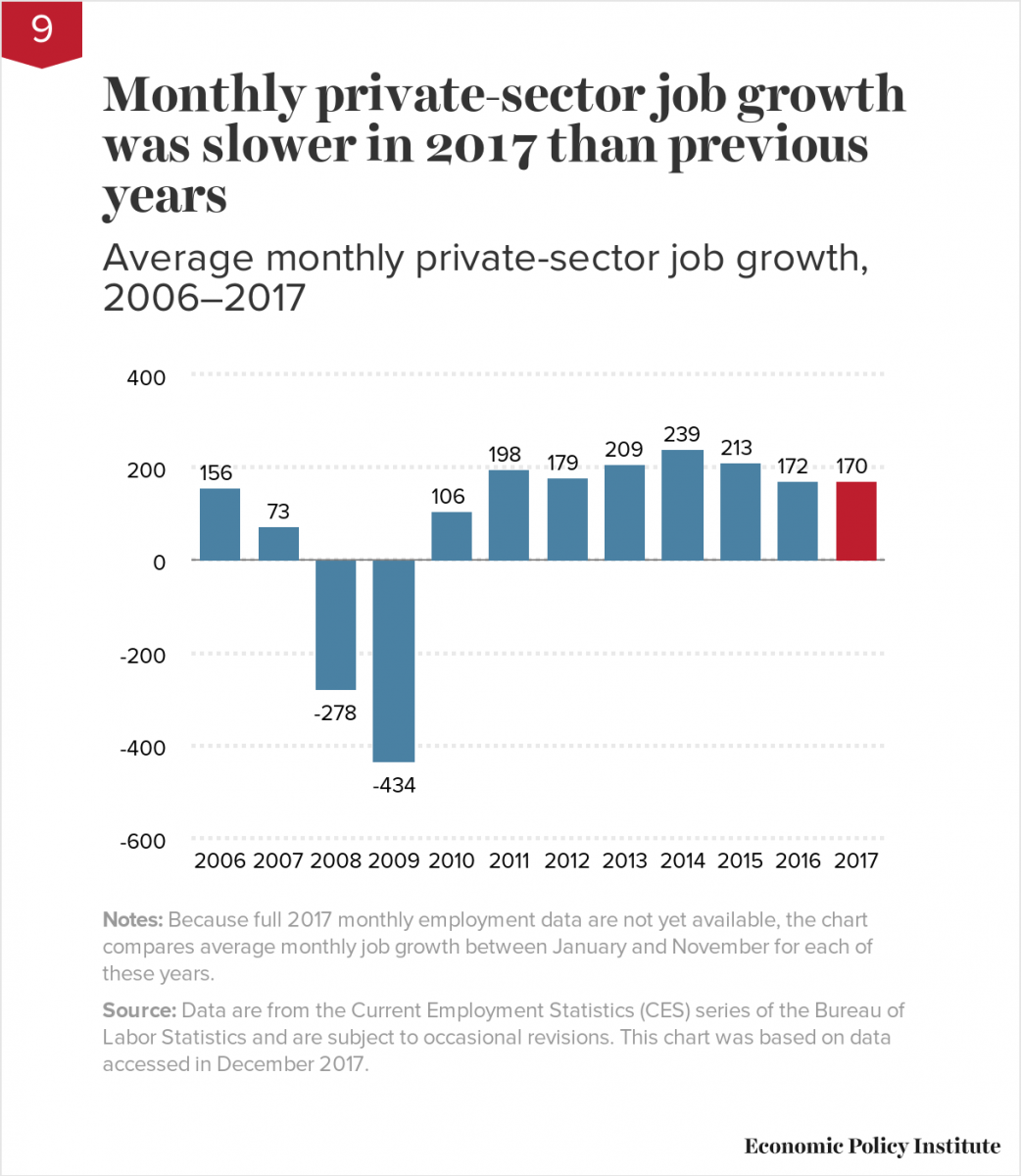 Monthly private-sector job growth was slower in 2017 than previous years