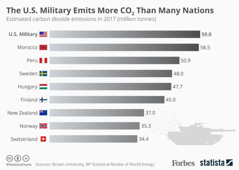 Forbes (6/13/19) ran a graphic comparing the Pentagon's greenhouse emissions to those of medium-sized nations.