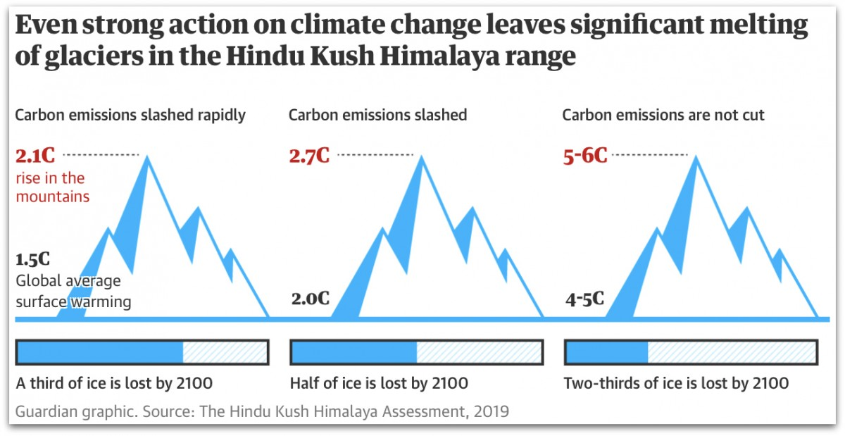 Climate change to melt two-thirds of Himalayan glaciers by 2100