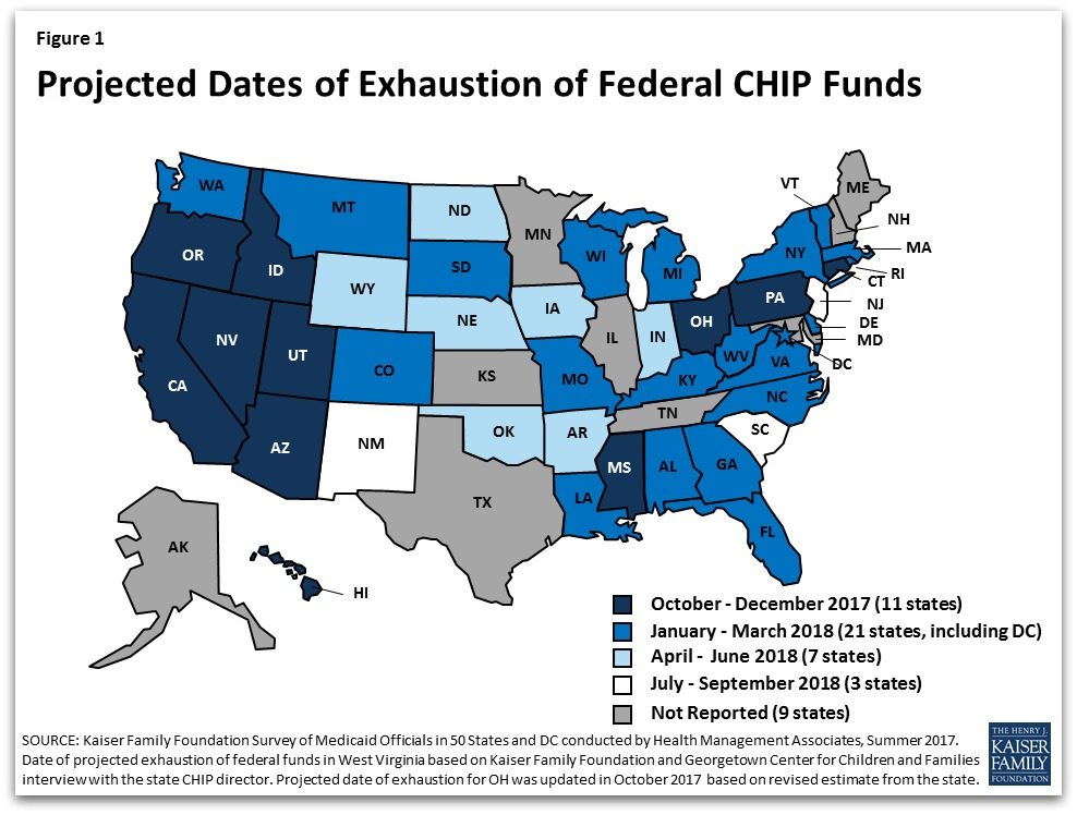 KFF projected dates of exhausted CHIP funding