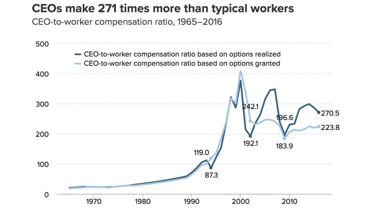 EPI on CEO compensation ratio