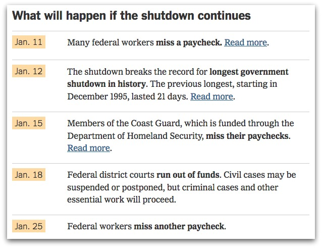 what will happen if shutdown continues by NYT
