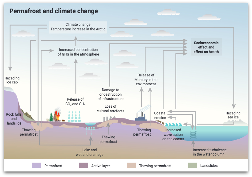 permafrost and climate change
