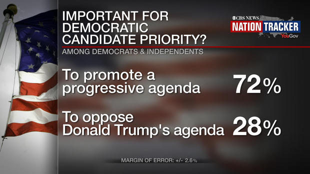 Democratic Candidate Priority - CBS News / YouGov