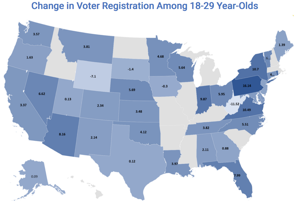 Change in Voter Registration Among 18-29 Year-Olds