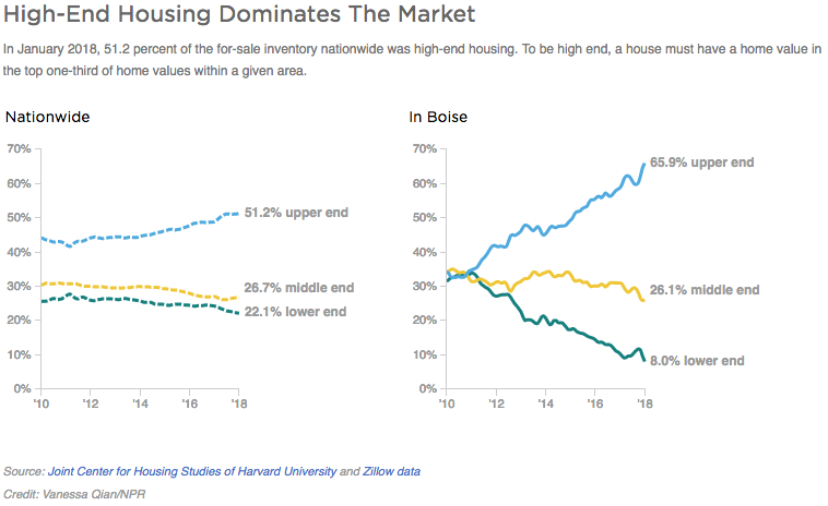 High-end housing dominates the market