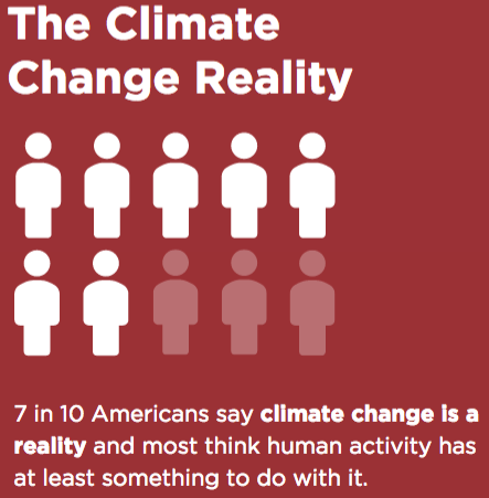 climate change reality