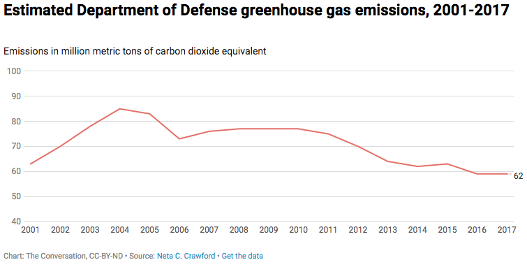 United States  military emits more Carbon dioxide  than Sweden