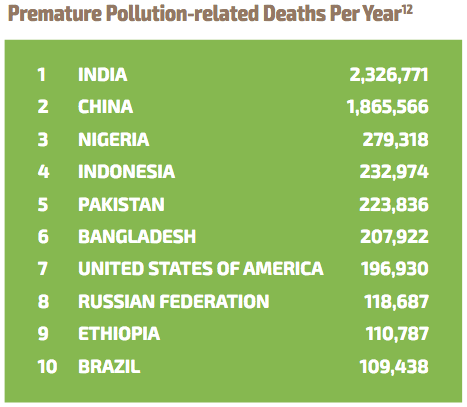 premature pollution-related deaths per year