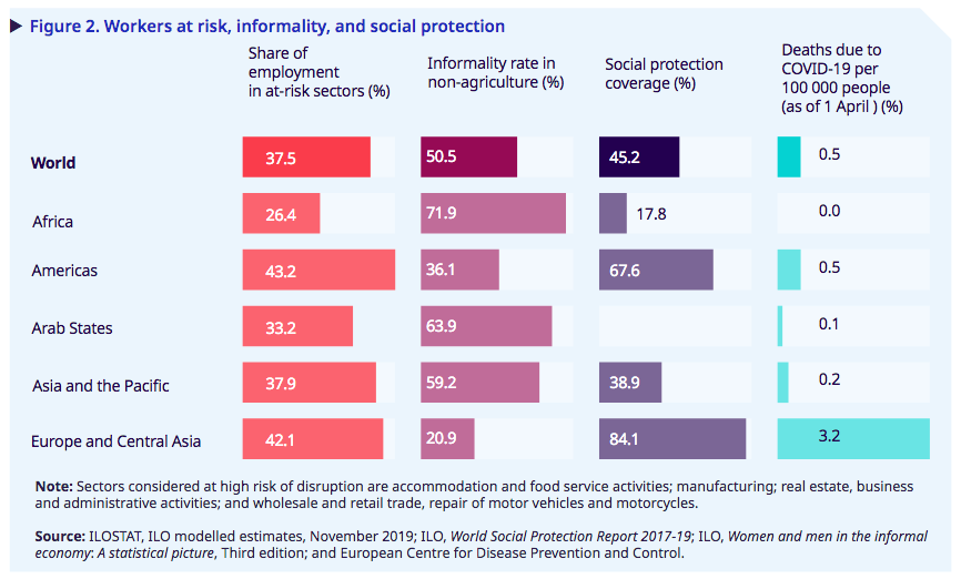 workers at risk, informality, and social protection